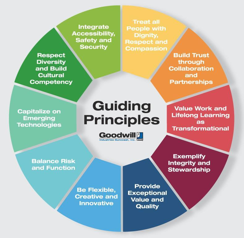 our guiding principles