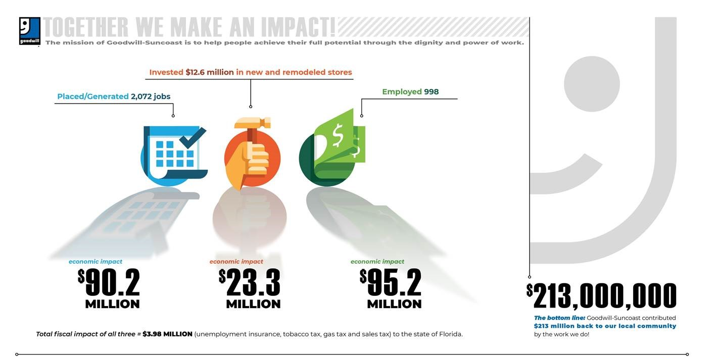 economic impact graphic